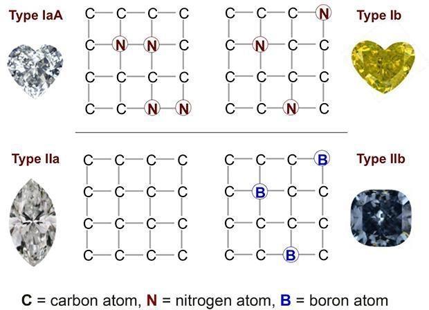 diamond carbon details